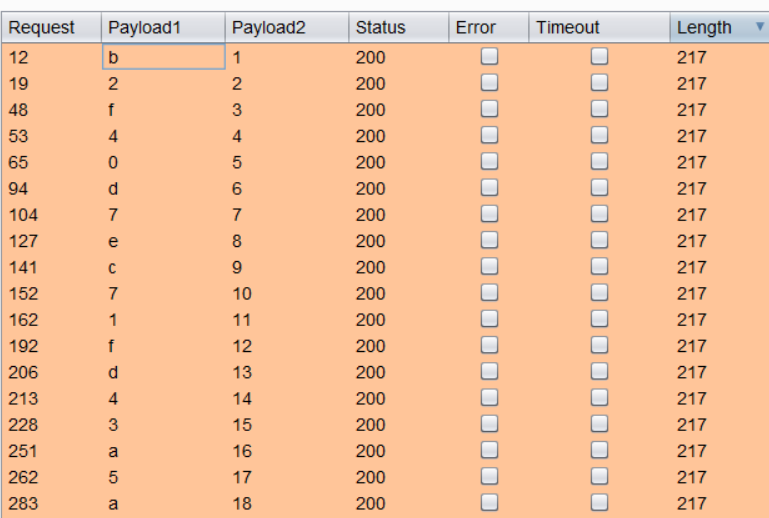 Exploiting a Boolean Based SQL Injection using Burp Suite